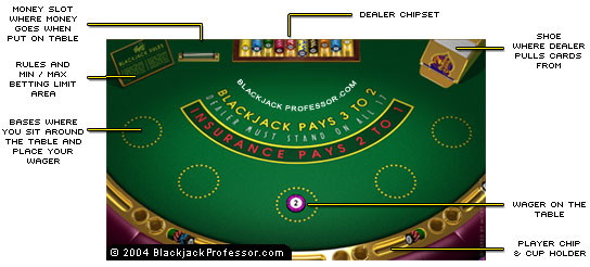 what are seats around a blackjack table called to communion